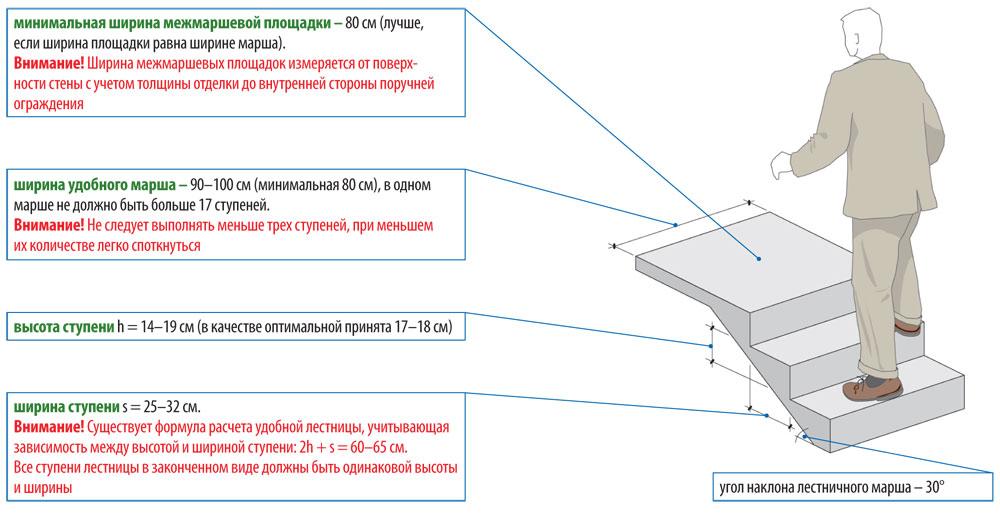 Оптимальные параметры бетонной лестницы