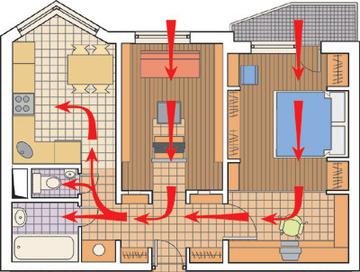 Как проверить вентиляцию в квартире в фото