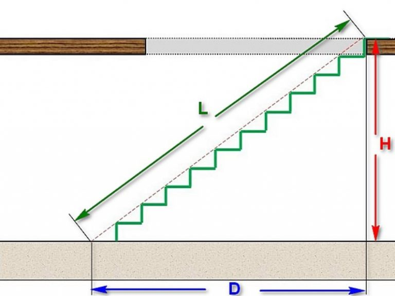Расчет длины лестницы