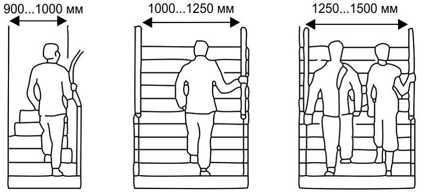 Стандартная ширина лестницы