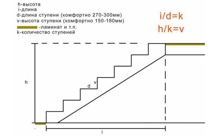 Как рассчитать количество ступеней в лестнице