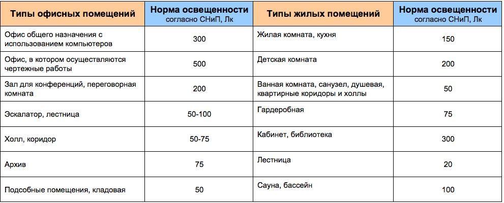 Таблица норм освещенности в помещениях