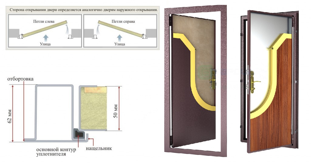 входные двери с внутренним открыванием