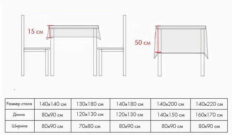 Как подобрать скатерть по размеру стола