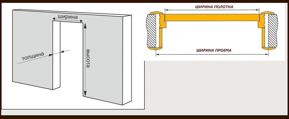 Как подобрать дверь под проем