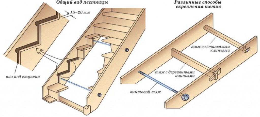 Как скрепить тетивы лестницы