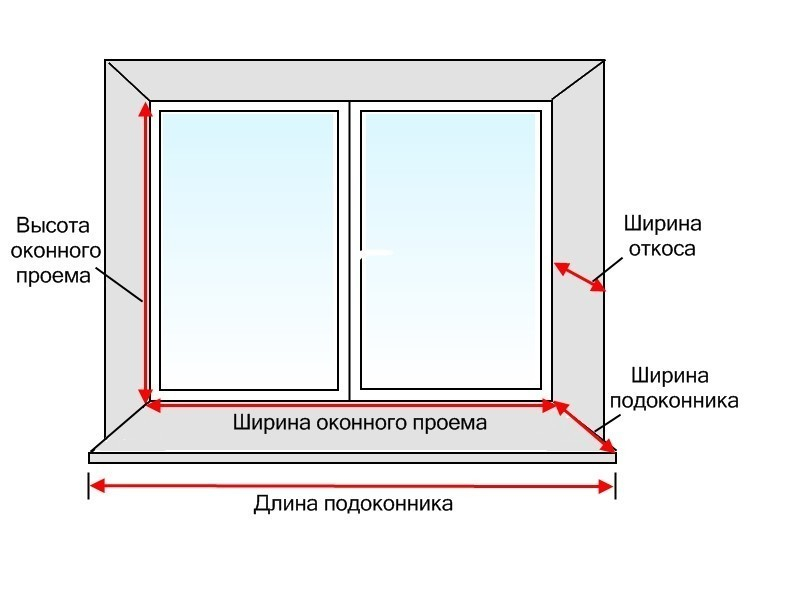 Установка откосов на пластиковые окна своими руками: инструкция (фото и видео)