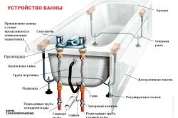 Монтаж и демонтаж смесителя в ванной комнате