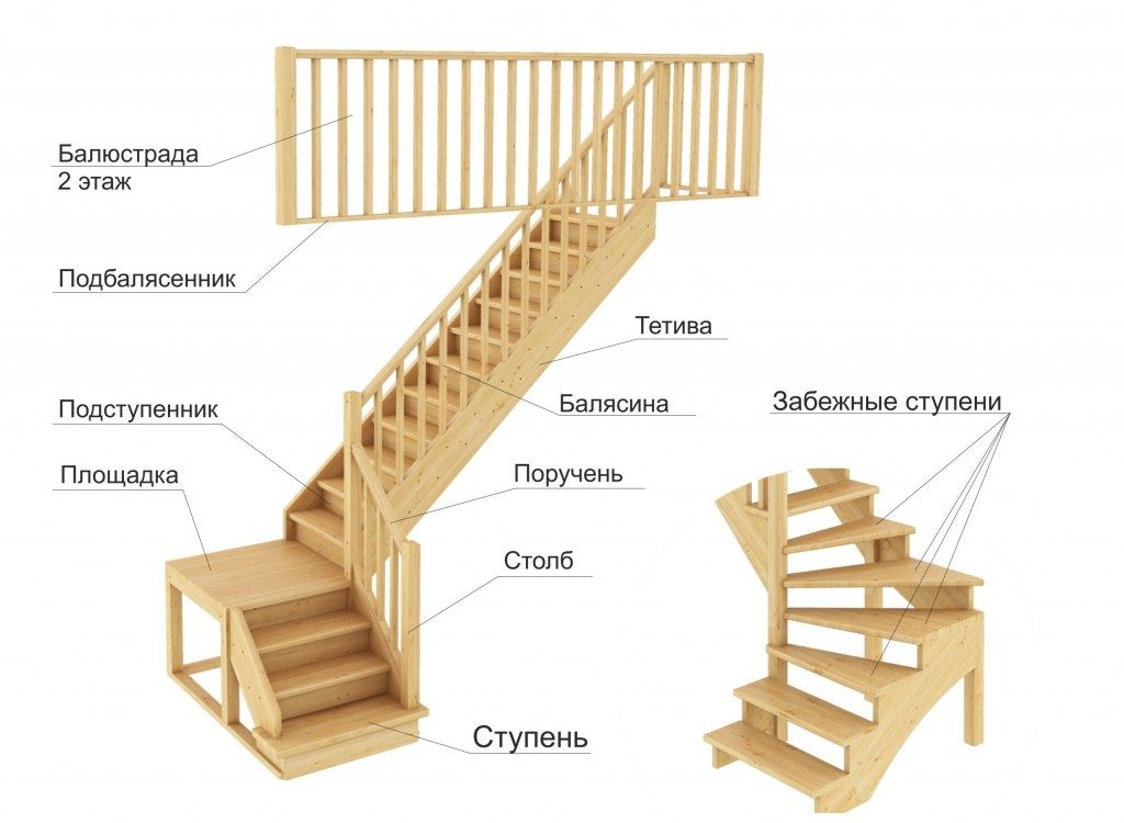 Конструкция двухмаршевых лестниц