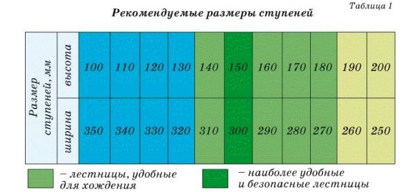 Рекомендуемые размеры ступеней лестницы