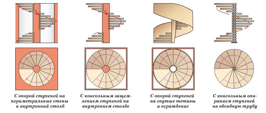 Виды винтовой лестницы