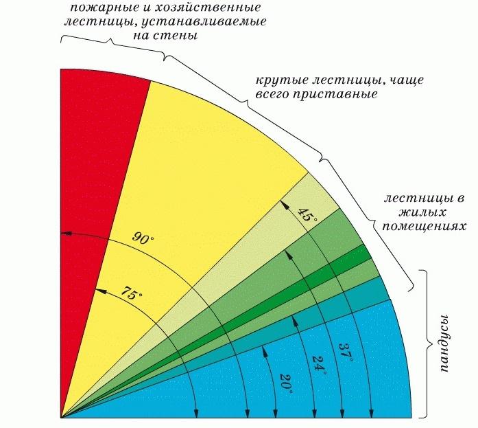 Угол наклона лестницы (рекомендуемые значения)
