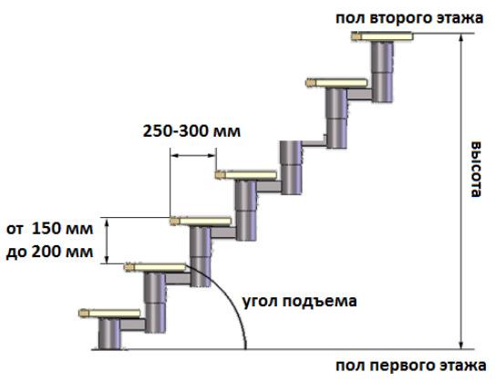 Как рассчитать длину металлического косоура