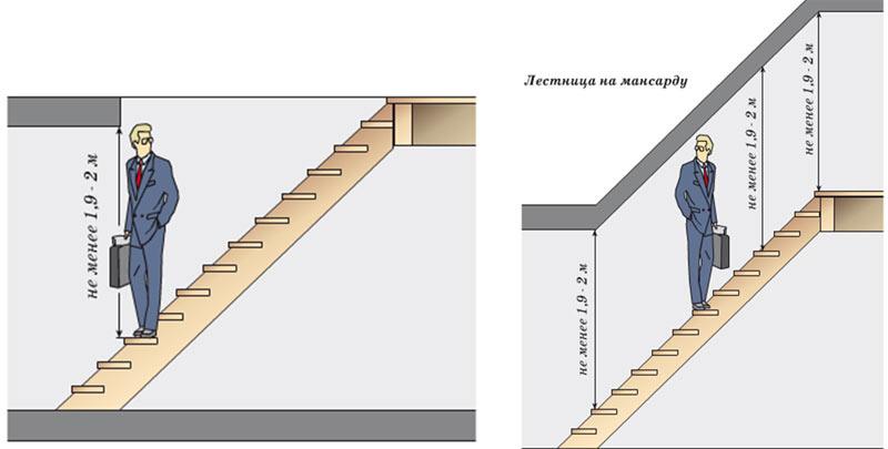Оптимальная высота лестницы на второй этаж