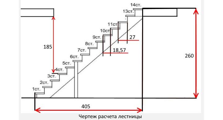 Как рассчитать одномаршевую лестницу