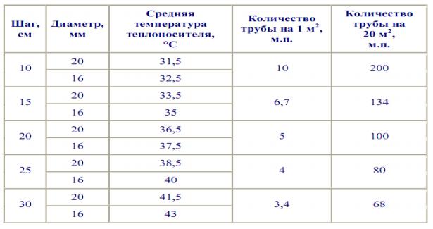 Таблица для расчета теплоотдачи теплого пола