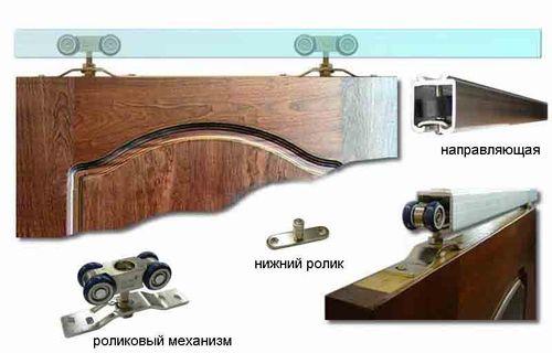 Какой механизм выбрать для раздвижных дверей