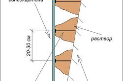 Выравнивание стен под покраску: пошаговая инструкция
