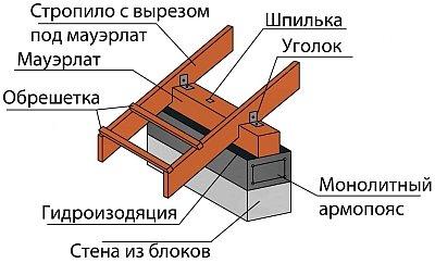 Как определить расстояние между стропилами мансардной крыши?