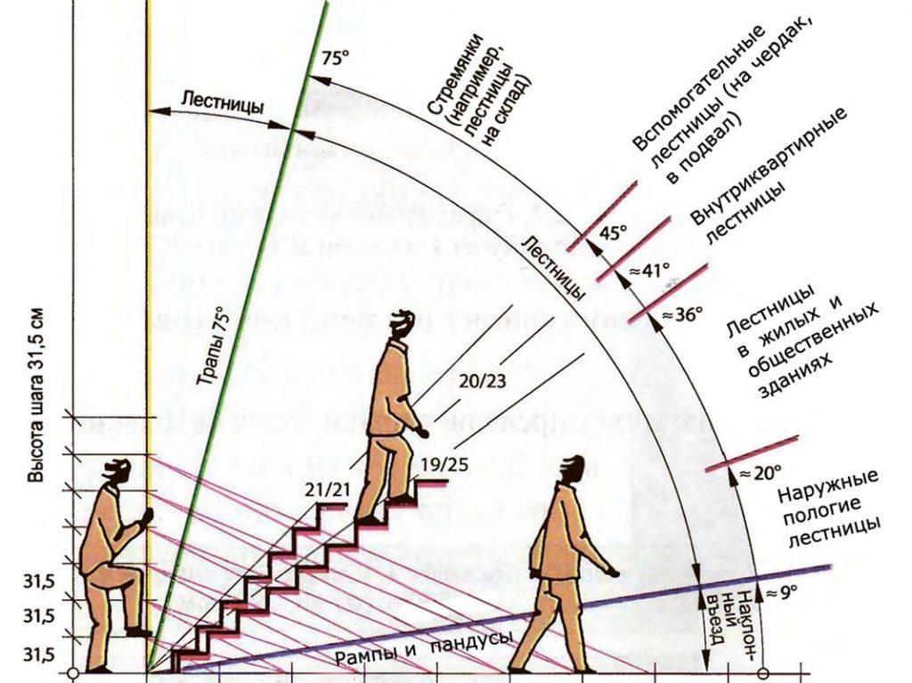 Угол наклона лестниц рекомендуемые значения
