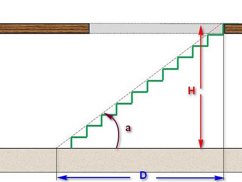 Как определить угол наклона лестничного марша