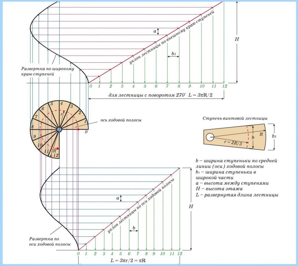 Как рассчитать винтовую лестницу