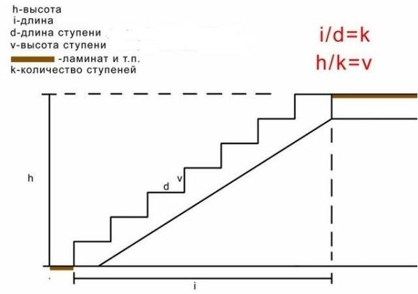 Расчет количества ступеней лестницы