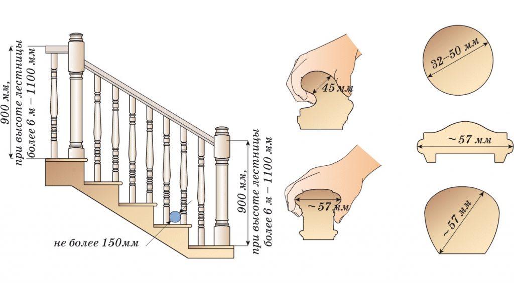 Параметры перил и ограждений лестниц