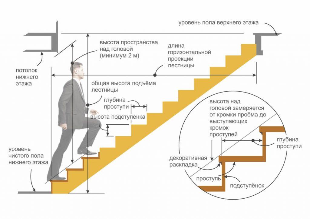 Как рассчитать бетонную лестницу