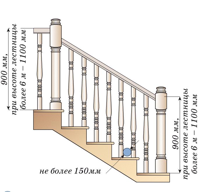 Размеры перил для лестницы