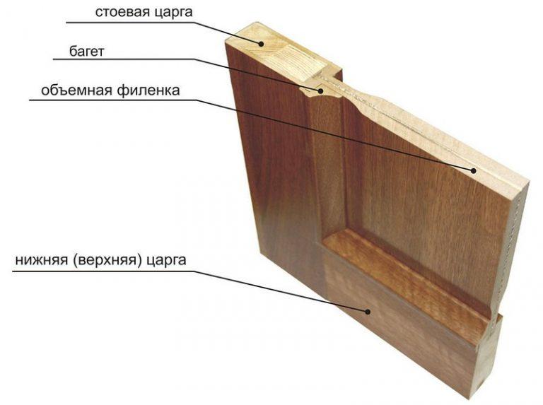 Конструкция филенчатой двери