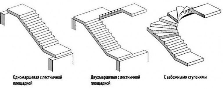 Виды бетонной лестницы