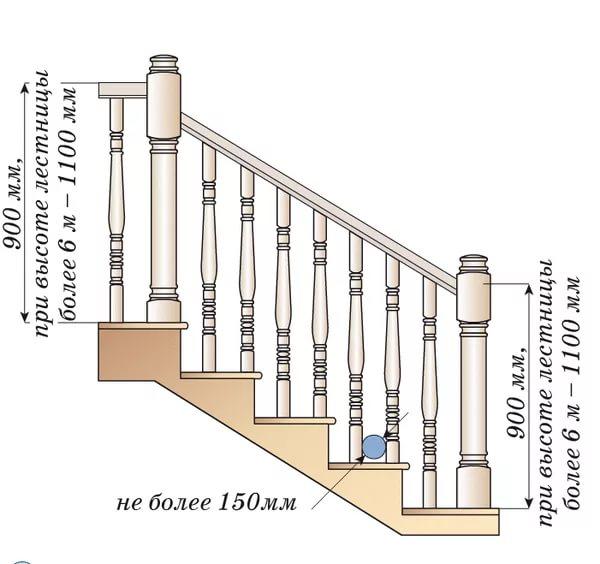 Размеры лестничных перил по ГОСТу