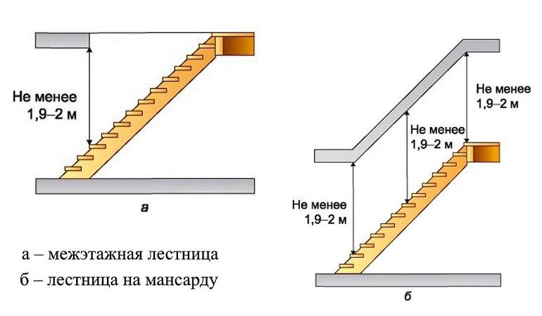 Расстояние от ступеней лестницы до потолка