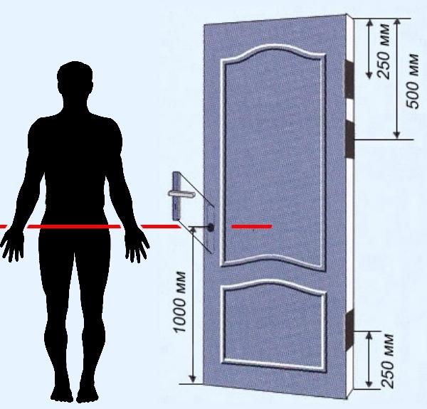 Расстояние от пола до замка двери