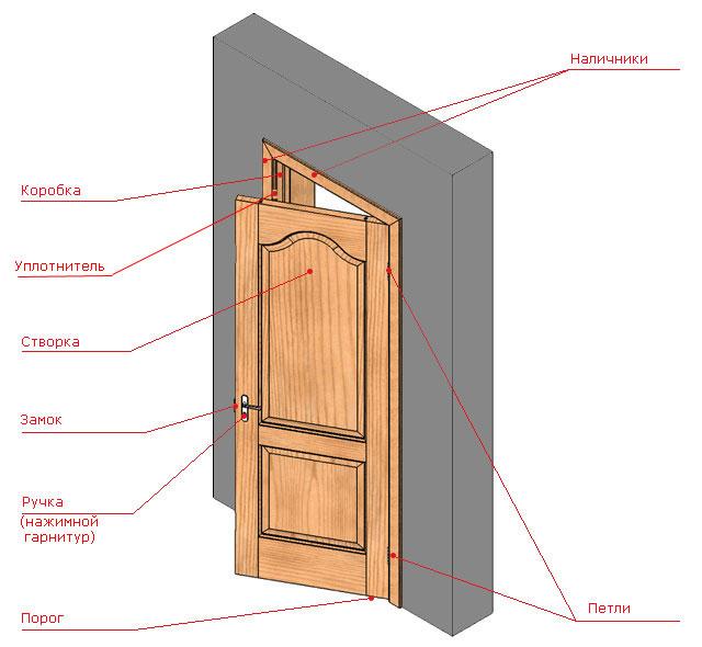 Конструкция входной двери из дерева