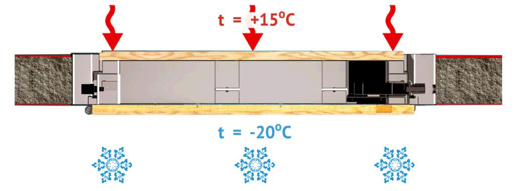 Особенности дверей с терморазрывом