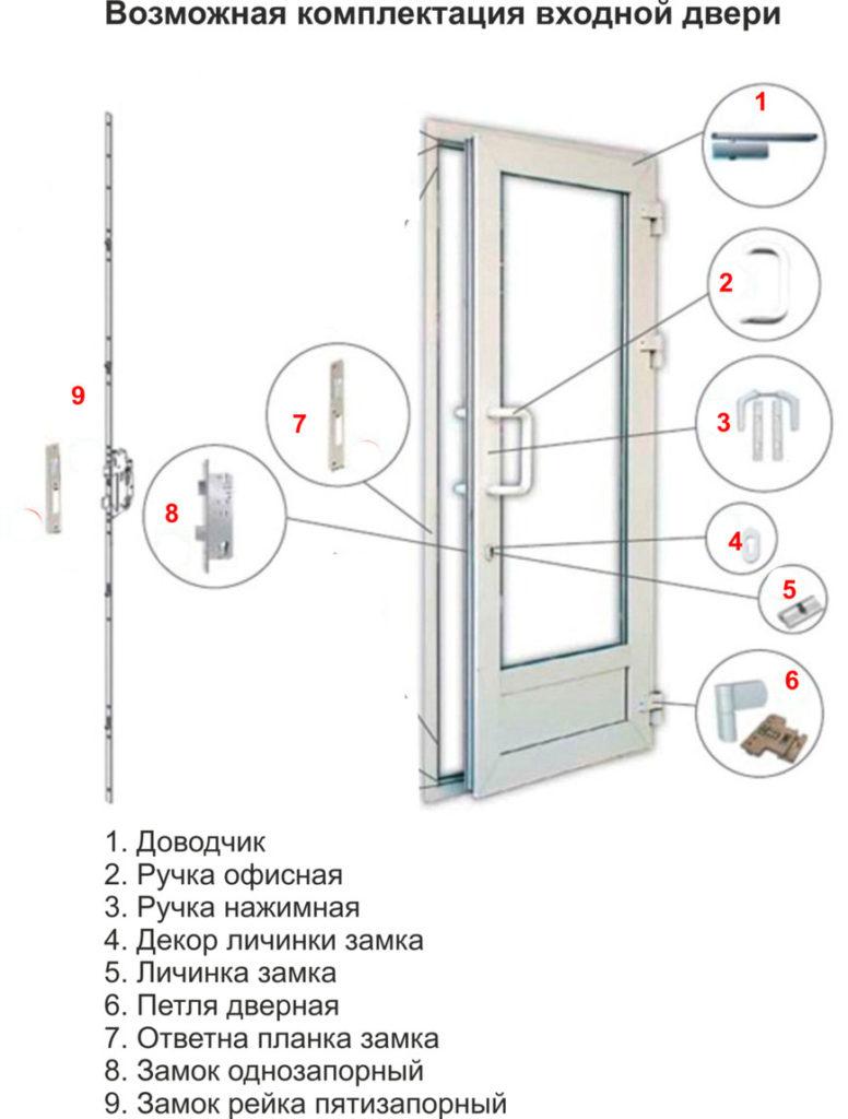 Фурнитура для алюминиевых входных дверей