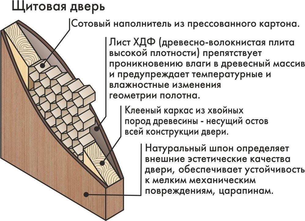 Особенности щитовых дверей