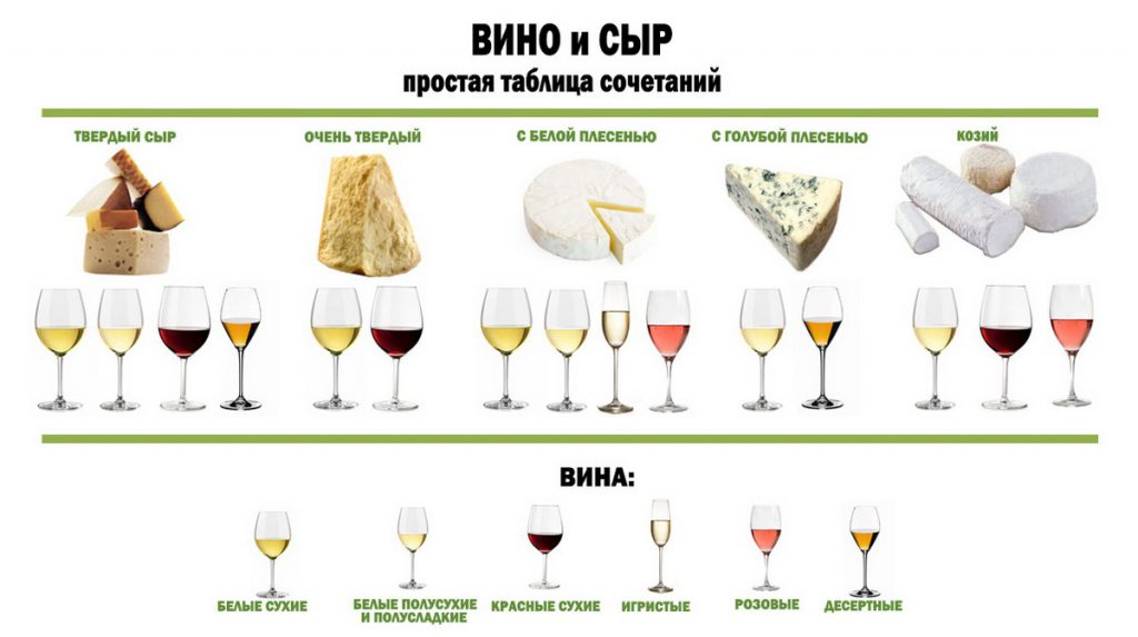 Сочетаемость сыров и вина