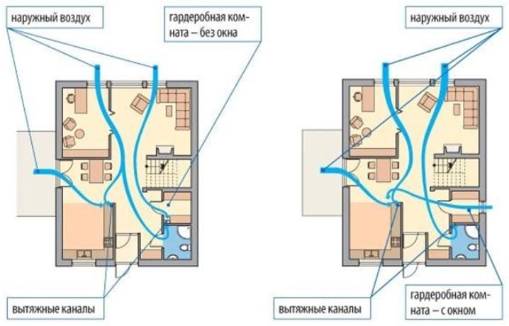 Схема вентиляции в гардеробной комнате