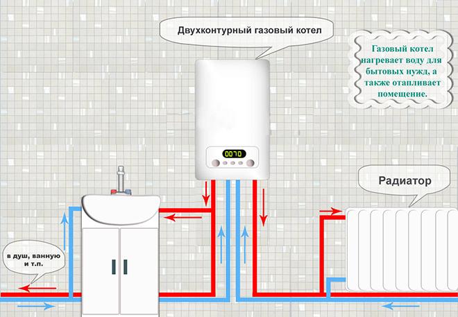 работа газового котла