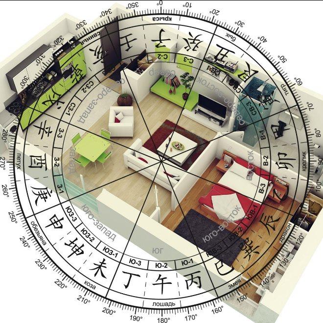 Расположение декора в доме по системе фен-шуй
